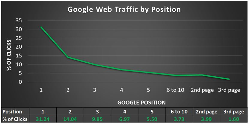 Google Website Traffic by Ranking