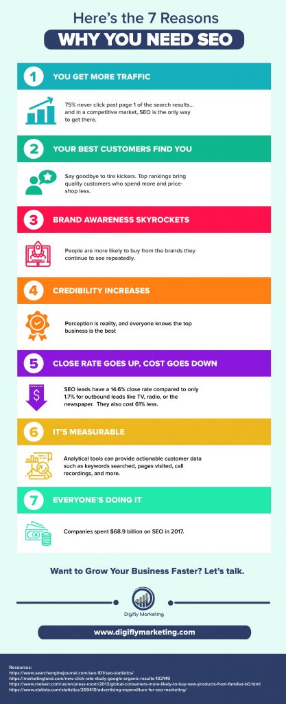 7 Reasons You Need SEO